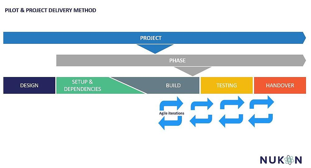 Agile Project Delivery Method for digital transformation projects